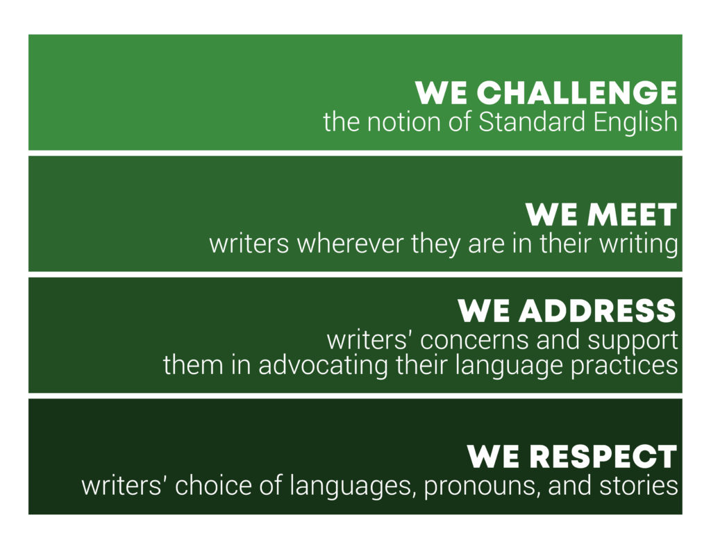 """Writing Center Language statement which says """"We challenge the notion of Standard English, We Meet writers wherever they are in their writing, We Adress writers' concerns and support them in advocating their language practices, We Respect writers' choice of languages, pronouns, and stories."""